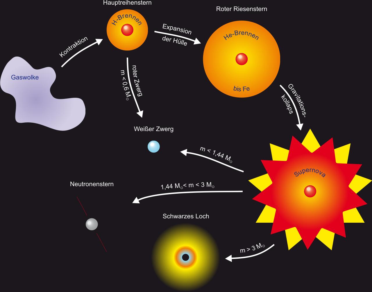 wie entstehen schwarze löcher