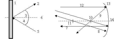 Physik Klasse 6: Reflexion am ebenen und am Hohlspiegel