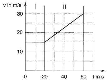 Lösung Schriftliche Abschlussprüfung Physik 2000/2001 Aufgabe 4