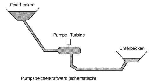 chemische energie physik
