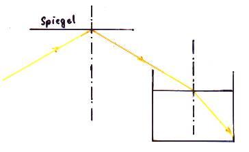 l sung schriftliche abschlusspr fung physik 1992 93 aufgabe 2. Black Bedroom Furniture Sets. Home Design Ideas